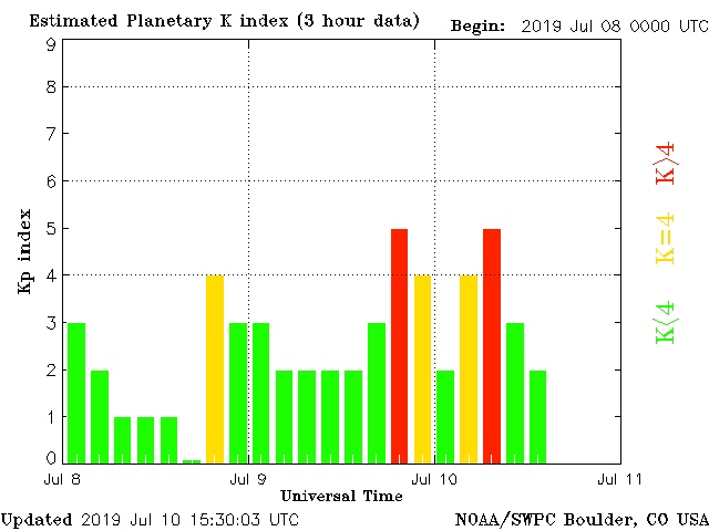 Energy Update: Awesome Energy Wave Coming In/ Geomagnetic/Solar